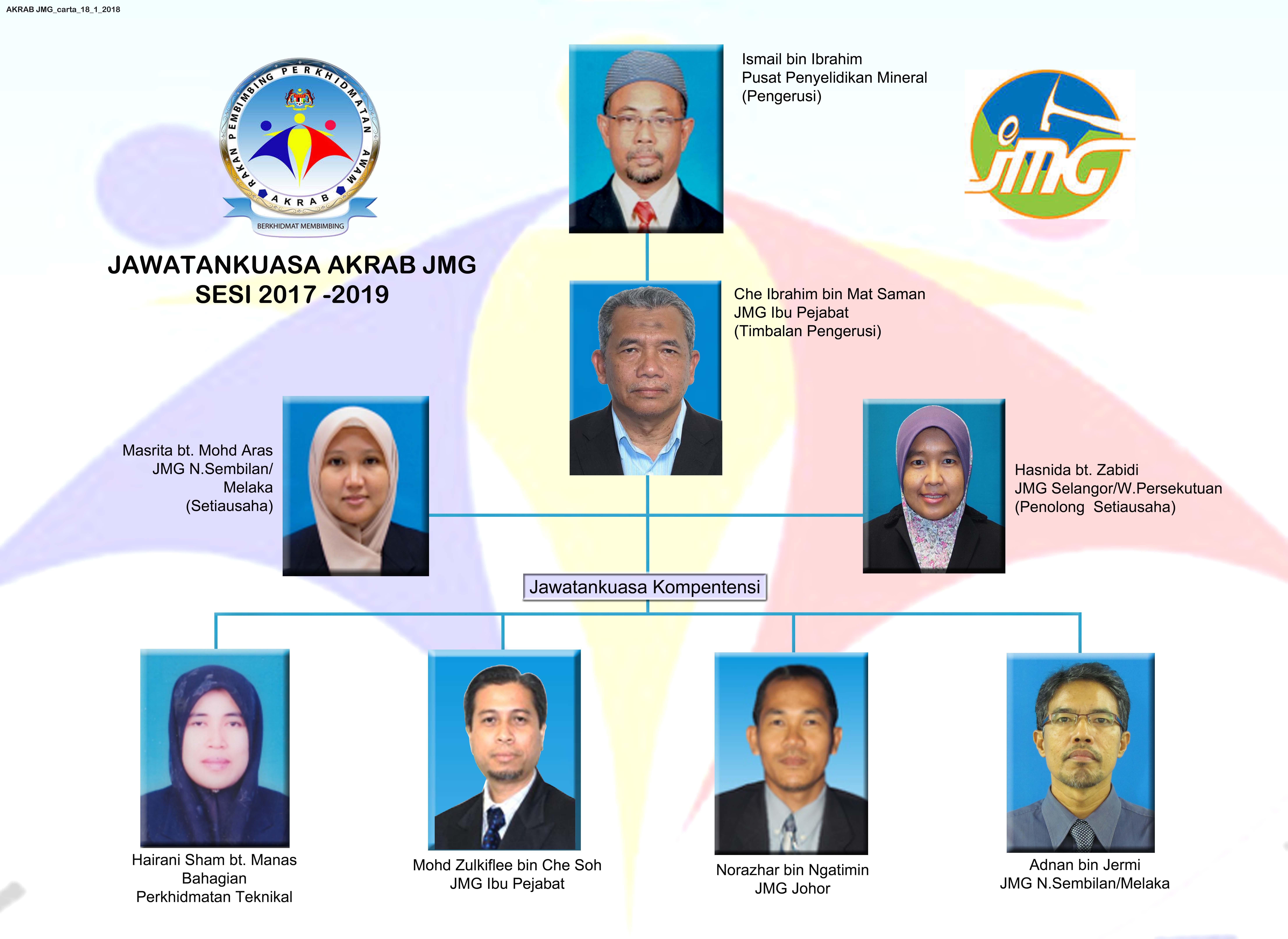 JAWATANKUASA AKRAB JMG SESI 2017-2019